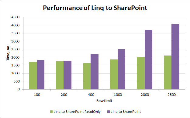 Performance of Linq to SharePoint depending on the load