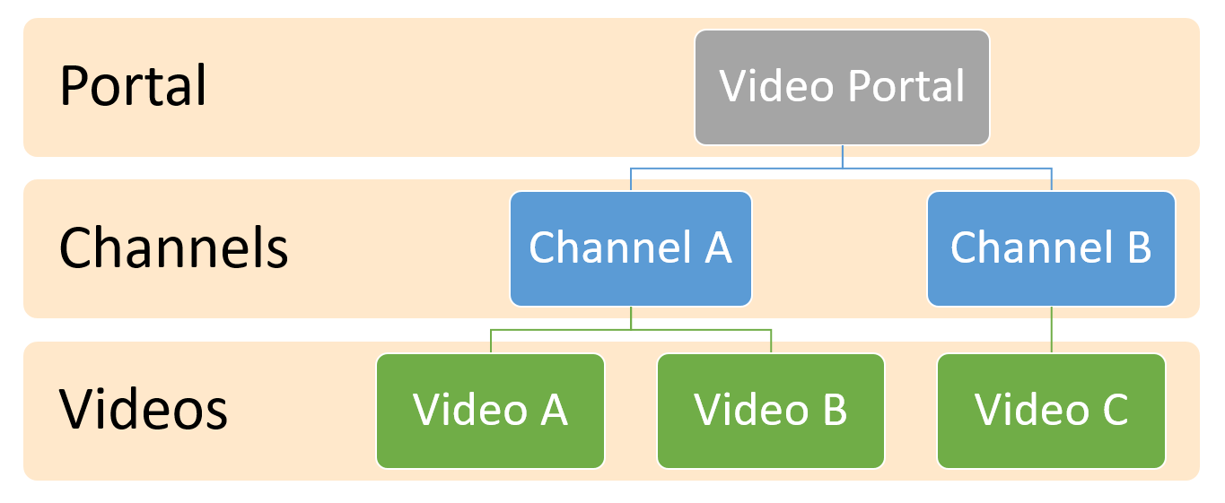 Office 365 Video Portal logical hierarchy