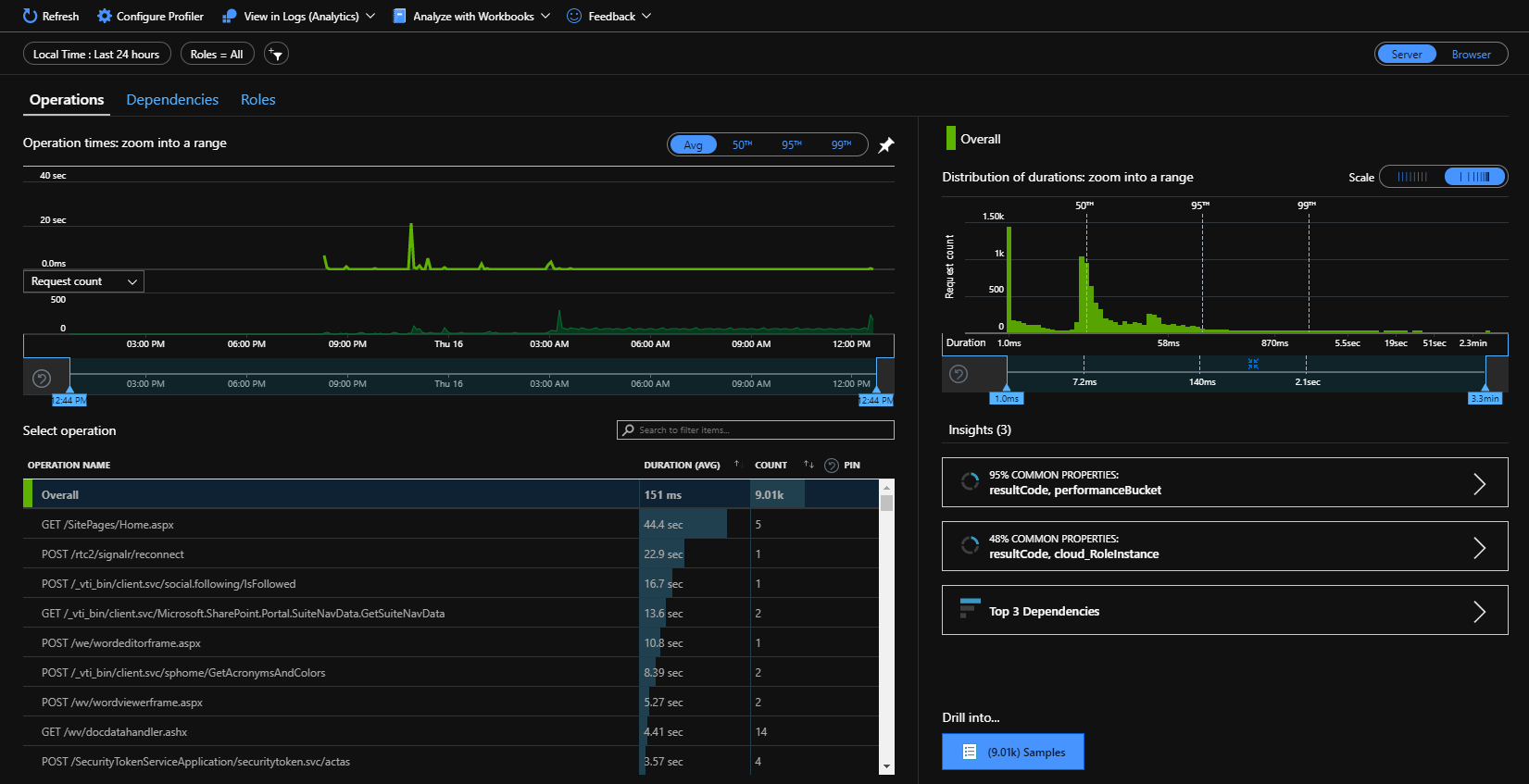 Application Insights Performance